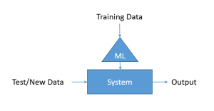 ML Architecture