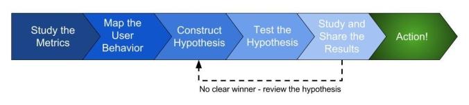 A/B Testing Process Iteration